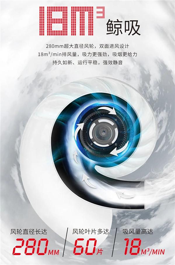 科太郎集成灶排风量能达到18m³/min